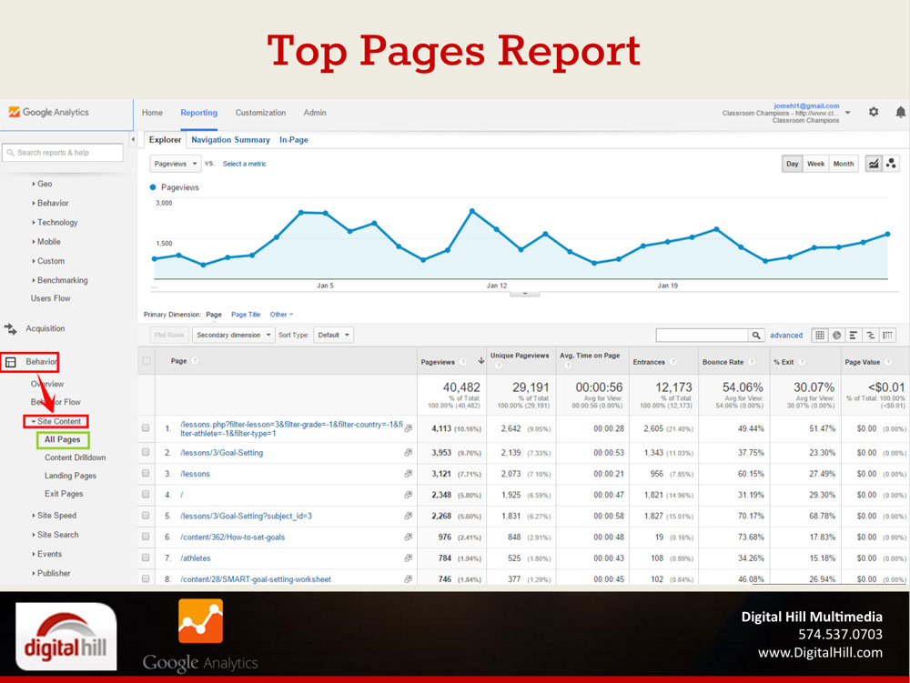 google-top-pages