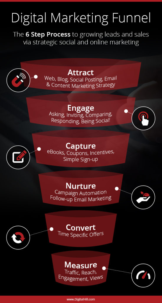 Online Digital Marketing Funnel