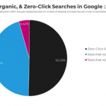 Future of SEO 2020 and Beyond