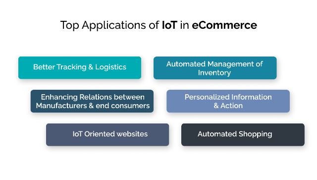 IoT impacting eCommerce