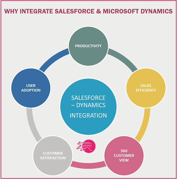 Salesforce Microsoft Dynamics AX integration bridges the gap between data and systems that powers productivity within.