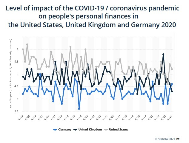 The Impact of the Pandemic on Small Business Finances